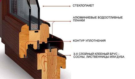 Деревянные стеклопакеты производство