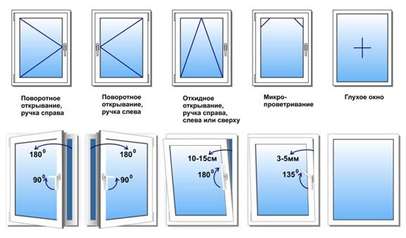 Виды пластиковых окон